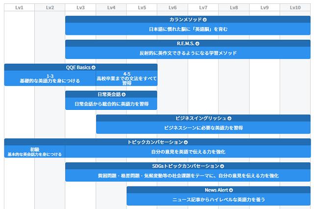 QQ Englishのカリキュラム別レベル表