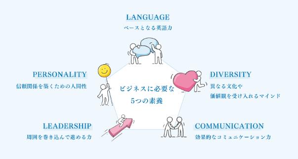 ビズメイツの英会話プログラム
