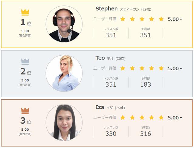 ユーザー評価ランキング