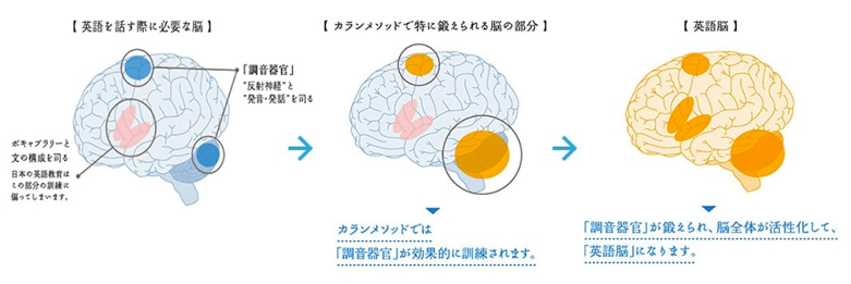 英語脳を身に付けられる仕組み