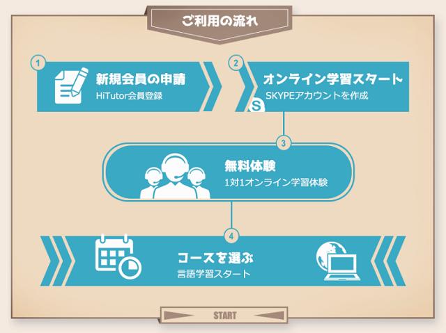 Hitutorオンライン外国語で無料体験を受けるまでの流れ
