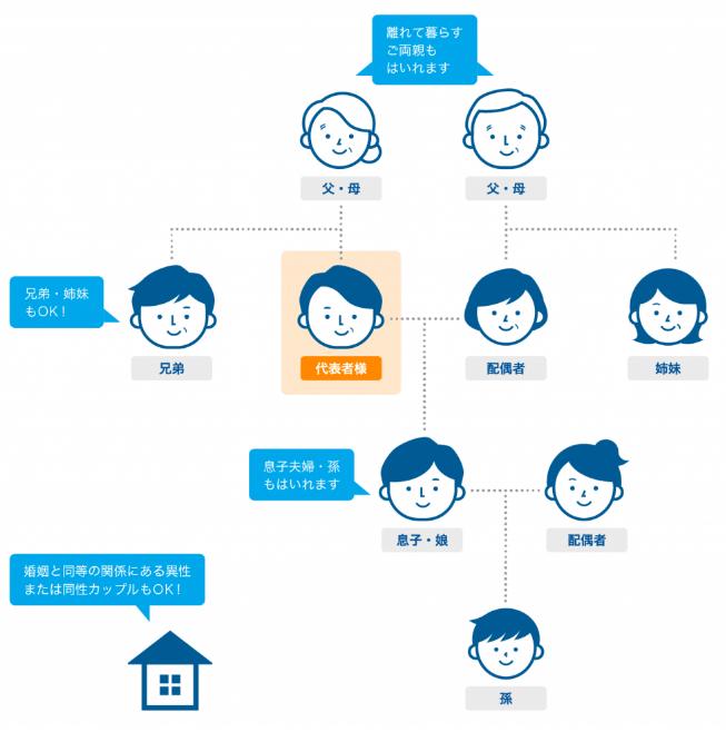 産経オンライン英会話Plusのサブアカウント