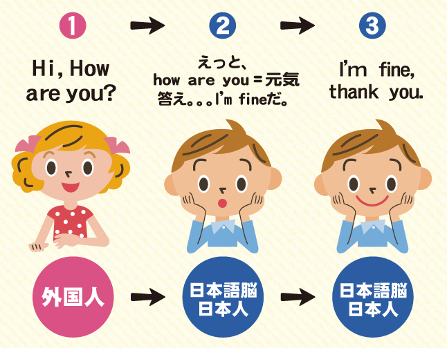 今までの英語学習