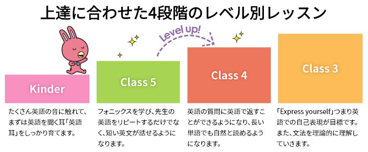 4段階のレベル別レッスン